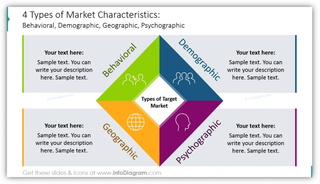 Market Analysismarket characteristics diagram ppt