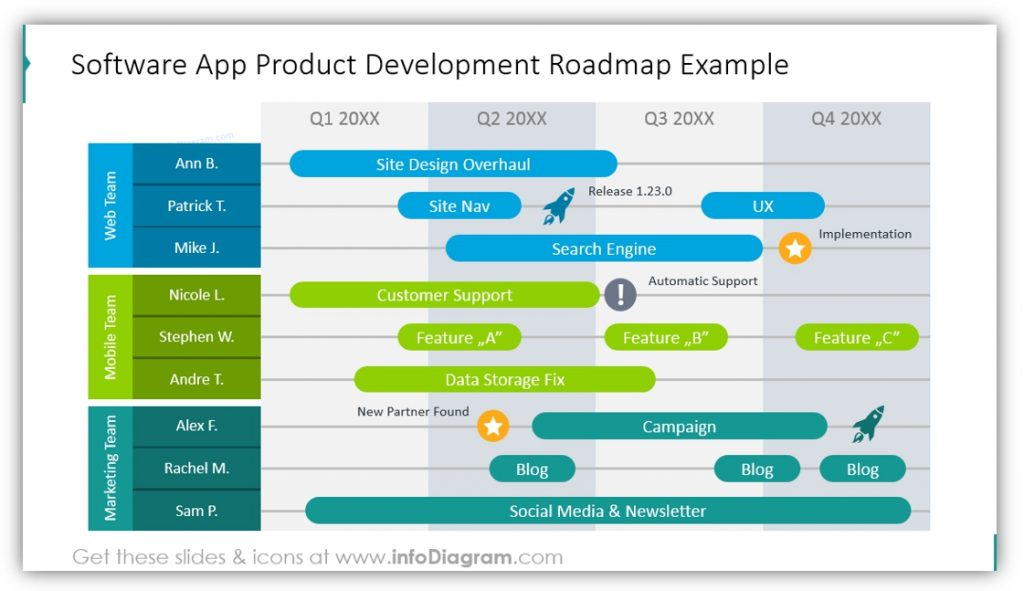 roadmap table Software App Product Development powerpoint