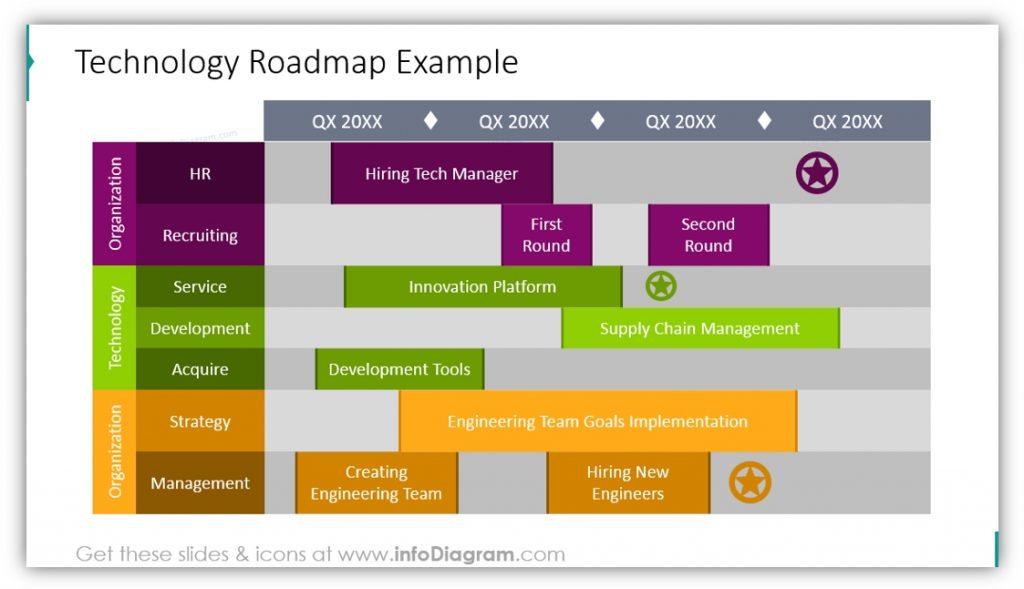 Technology roadmap table powerpoint