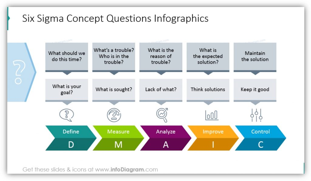 Six Sigma PowerPoint concept questions