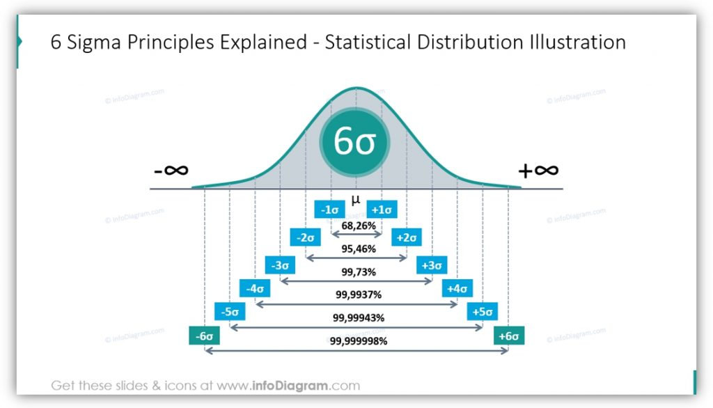 Six Sigma PowerPoint statistical distribution