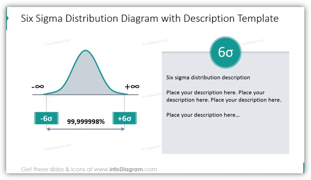 Six Sigma PowerPoint distribution diagram