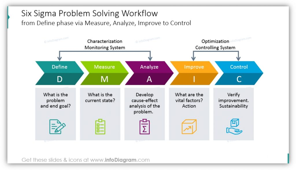 Six Sigma PowerPoint DMAIC problem-solving workflow
