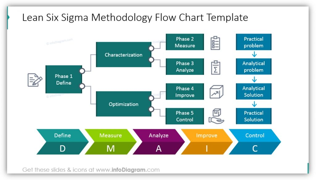 Six Sigma PowerPoint Methodology Flow Chart
