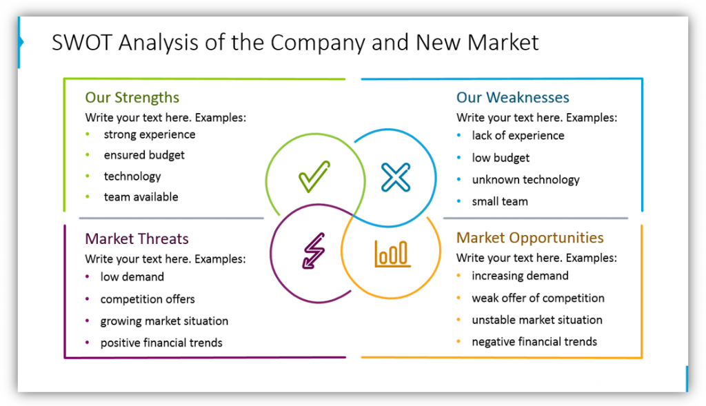 marketing strategy SWOT Analysis of the Company and New Market ppt