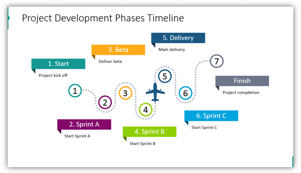 timeline graphics Project Development Phases Timeline