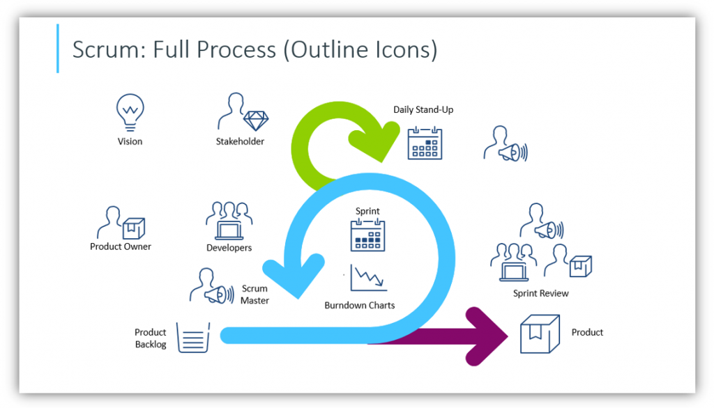 full scrum process outline style powerpoint