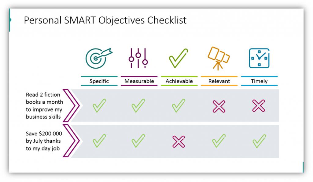 SMART goals Personal SMART Objectives Checklist