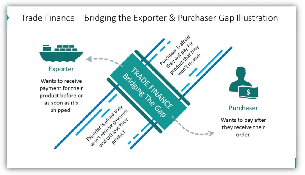 trade finance Bridging the Exporter & Purchaser Gap Illustration