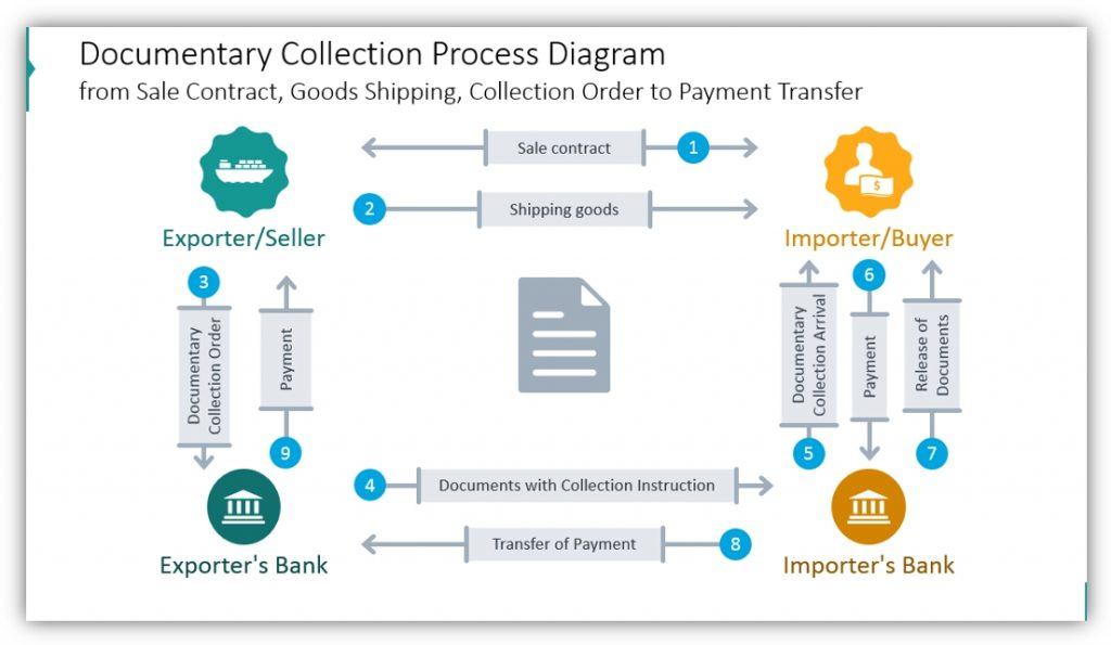trade finance Documentary Collection Process Diagram ppt