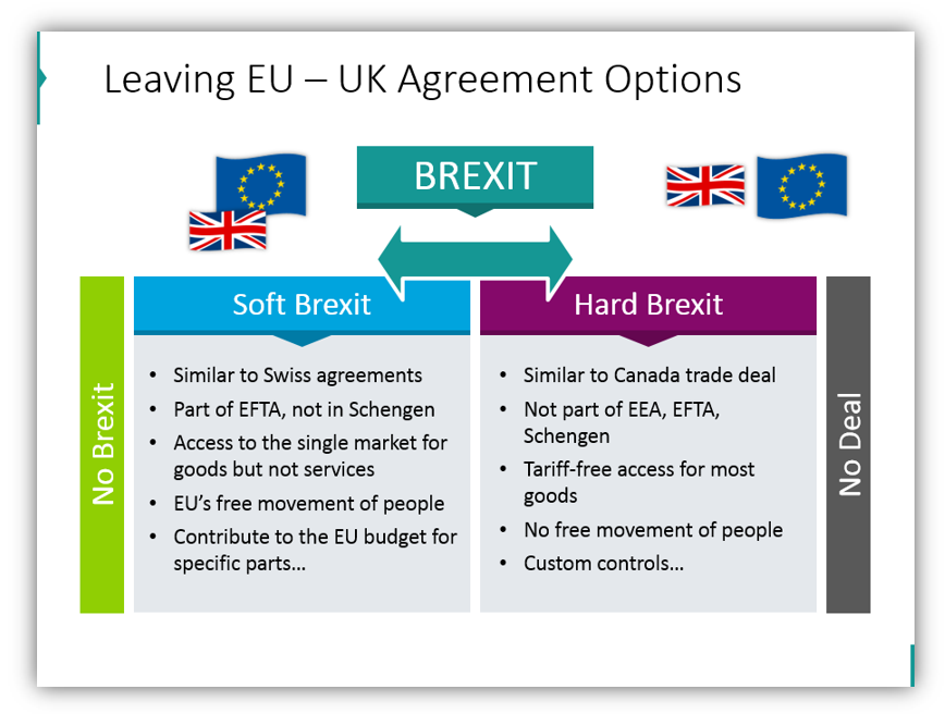 brexit impact Leaving EU – UK Agreement Options ppt slide