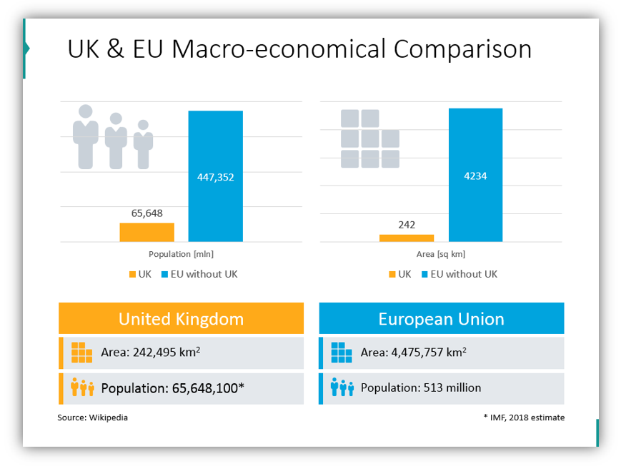 brexit impact UK & EU Macro-economical Comparison