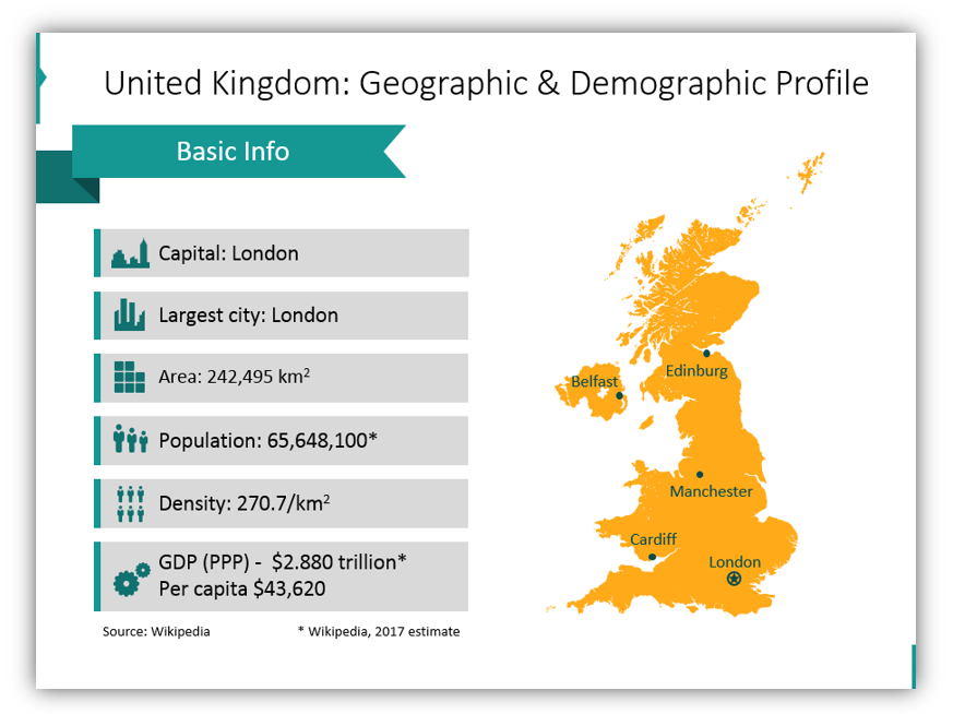 brexit impact United Kingdom Geographic & Demographic Profile