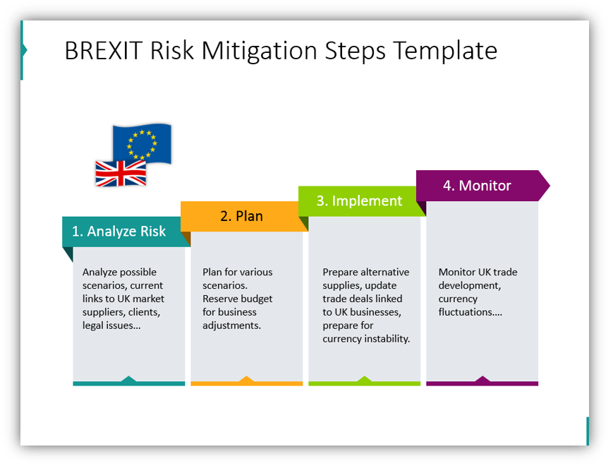 brexit impact BREXIT Risk Mitigation Steps Template ppt slide