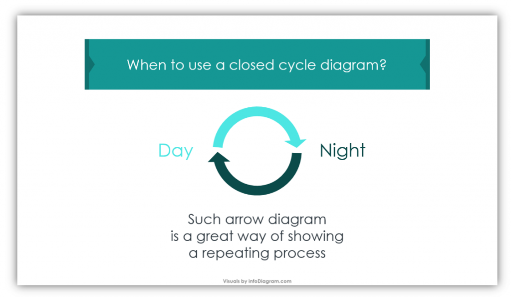 closed cycle process diagram definition slide
