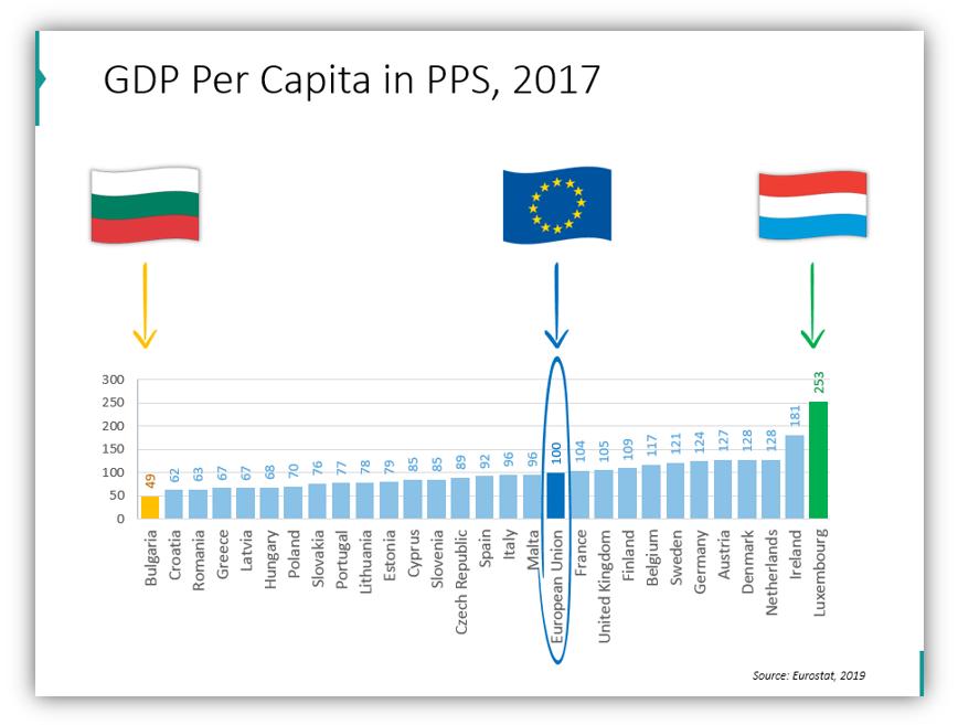 EU statistics GDP Per Capita in PPS, 2017