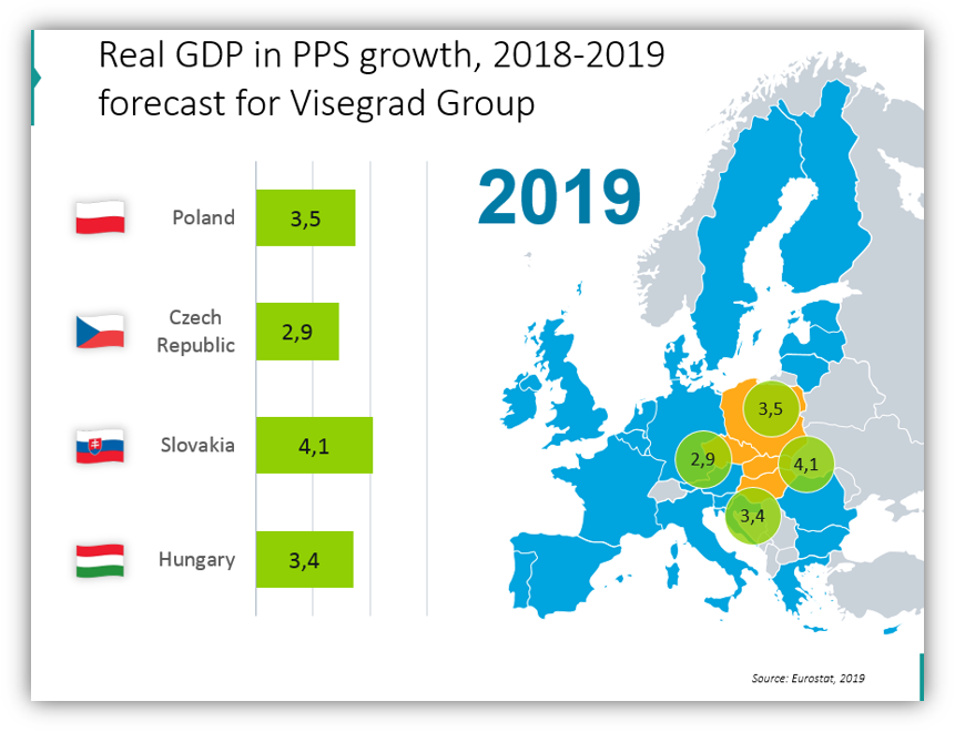 EU statistics Real GDP in PPS growth for Visegrad Group powerpoint graphics
