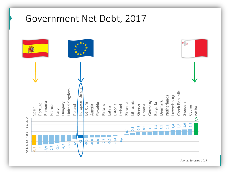 EU statistics Government Net Debt for 2017