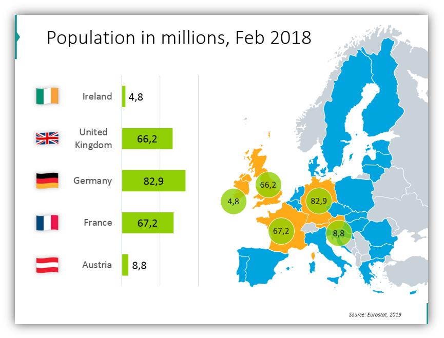 EU statistics Population in millions
