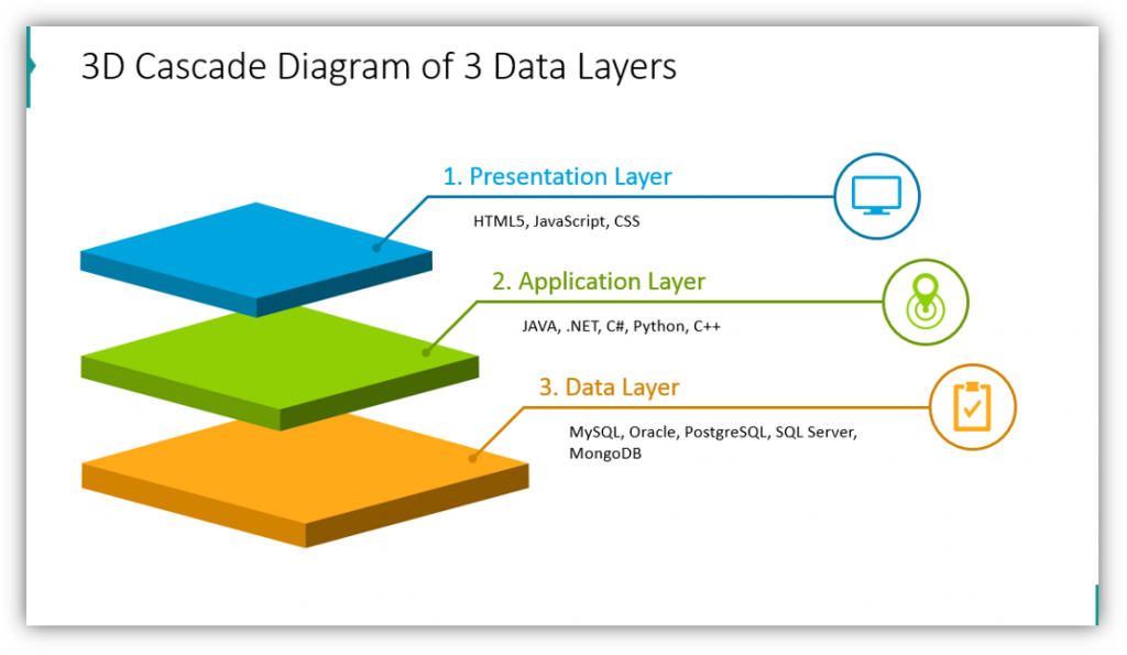 layers graphics 3D Cascade Diagram of 3 Data Layers