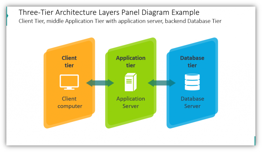 layers graphics Three-Tier Architecture Layers Panel Diagram Example