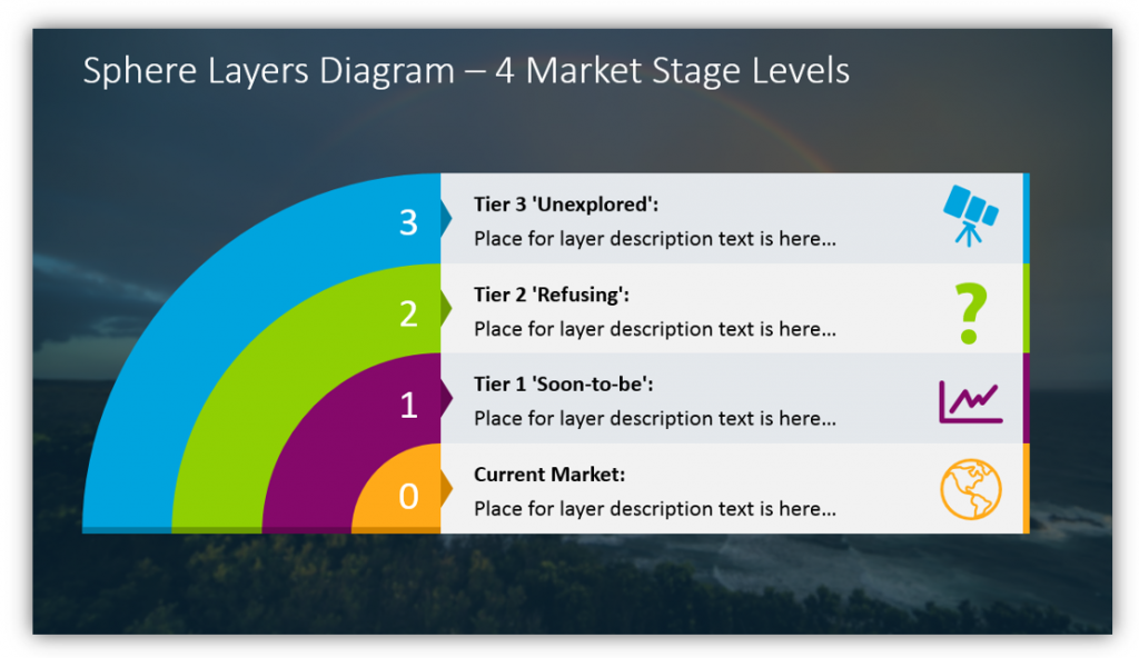 layers graphics Sphere Layers Diagram – 4 Market Stage Levels poweproint