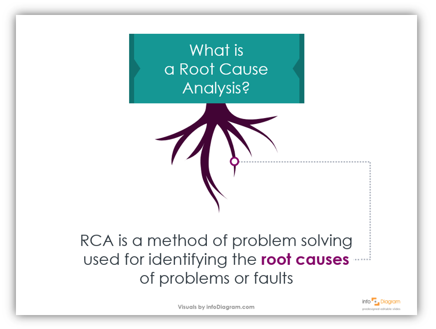 root cause analysis definition slide