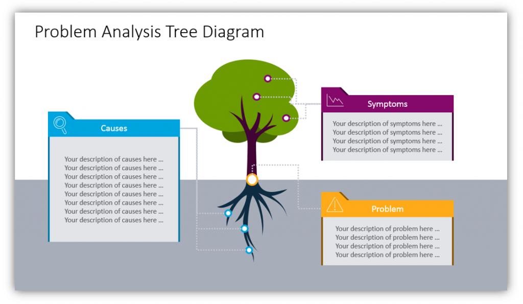 root cause analysis details