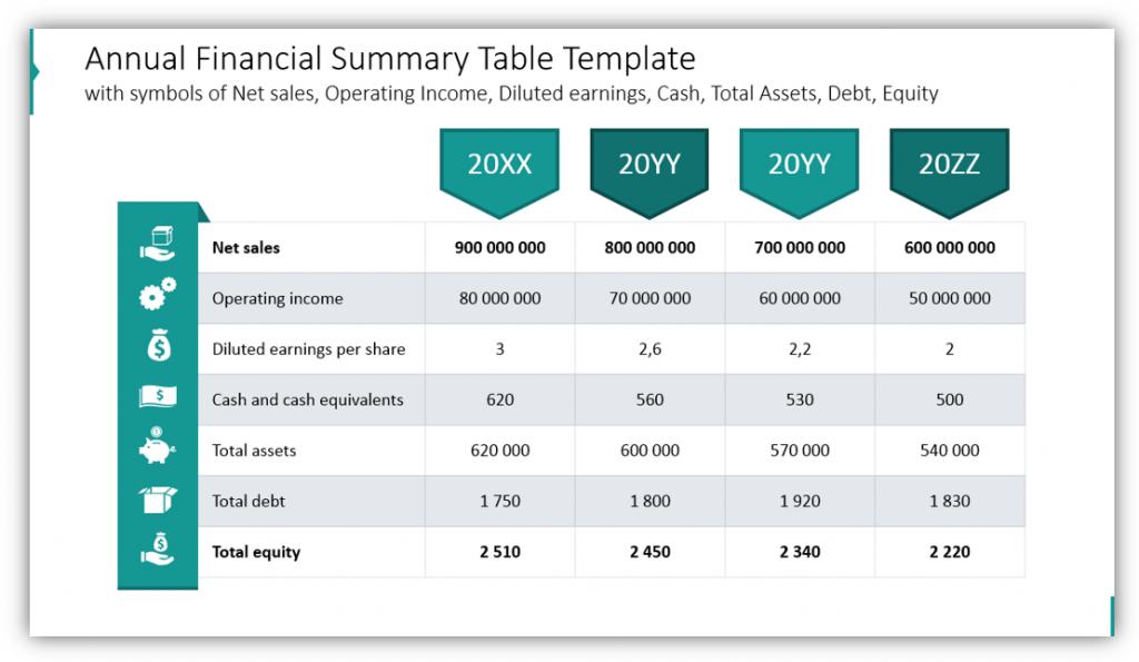 stock report Annual Financial Summary Table Template powerpoint