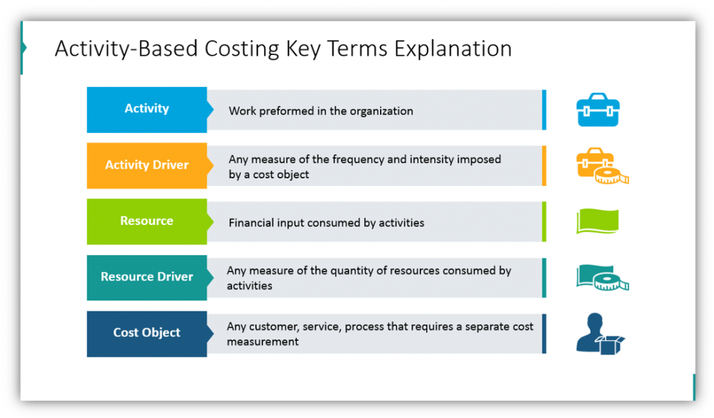 activity based costing Key Terms Explanation ppt slide