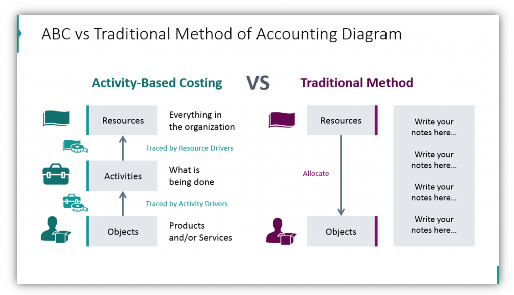 activity based costing ABC method of accounting diagram
