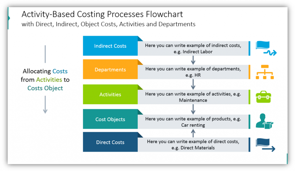 activity based costing Processes Flowchart powerpoint