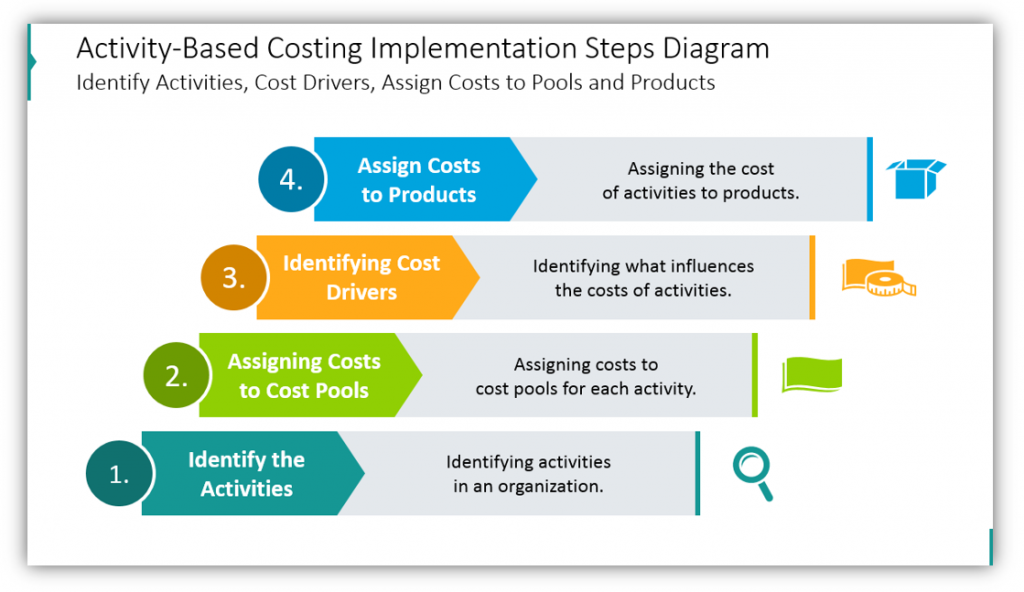 activity based costing Implementation Steps Diagram
