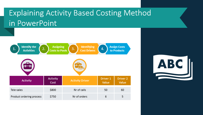 Explaining Activity-Based Costing Method in PowerPoint