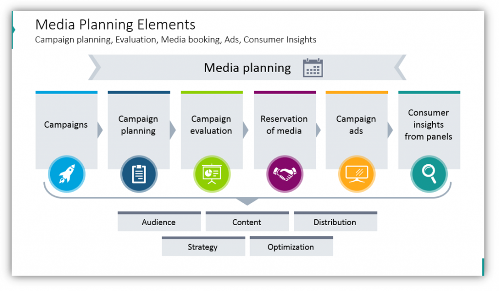 media planning elements poweproint slide
