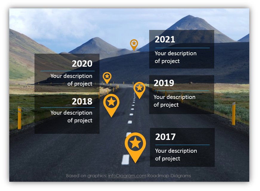roadmap slides after redesign powerpoint
