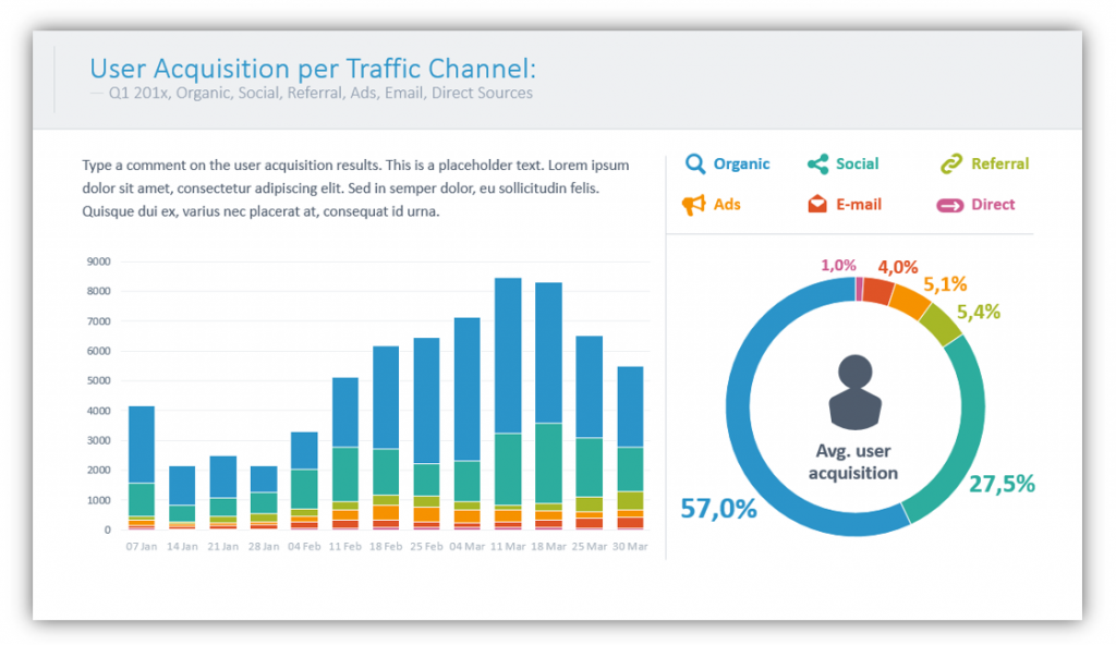web analytics User Acquisition per Traffic Channel chart