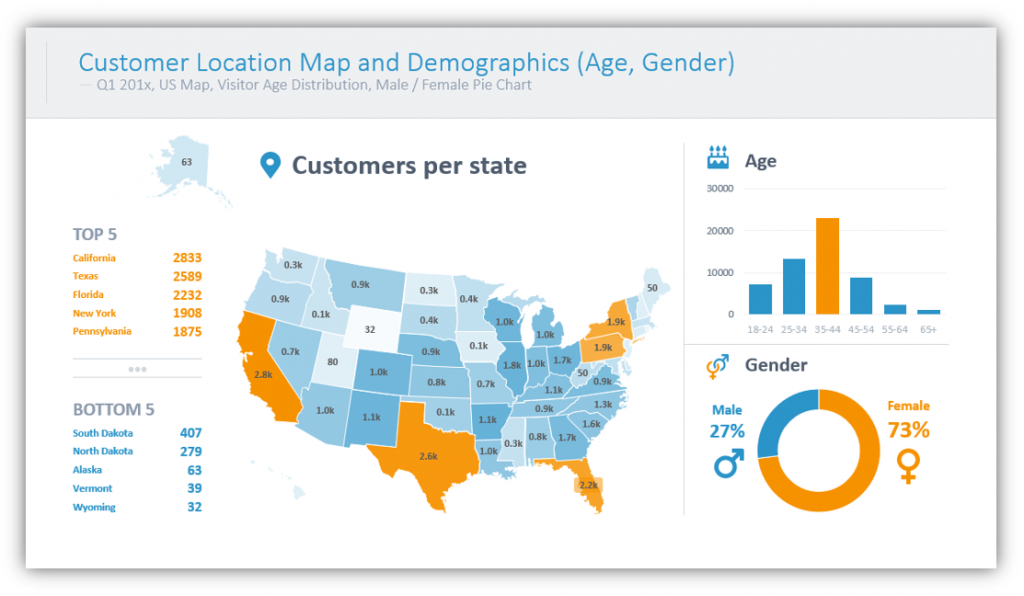 web analytics Customer Location Map and Demographics poweproint