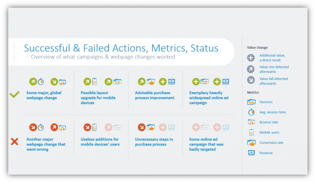 web analytics Successful & Failed Actions, Metrics, Status ppt slide