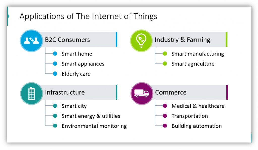 IoT applications PPT slide