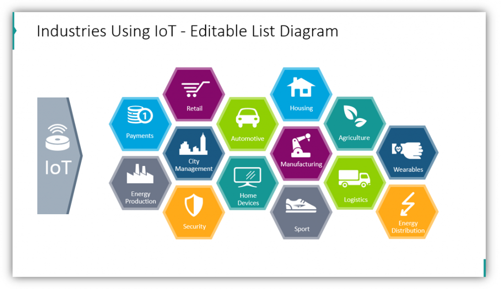 internet of things Industries Using IoT editable diagram