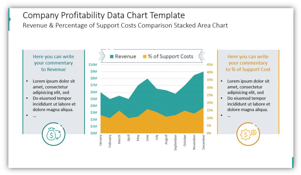 finance data charts Company Profitability Data Chart Template