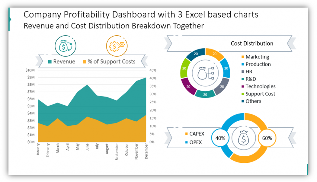 Company Profitability Dashboard with 3 Excel based ppt charts
