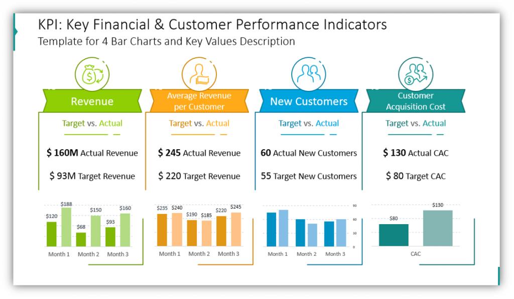 data charts KPI: Key Financial & Customer Performance Indicators