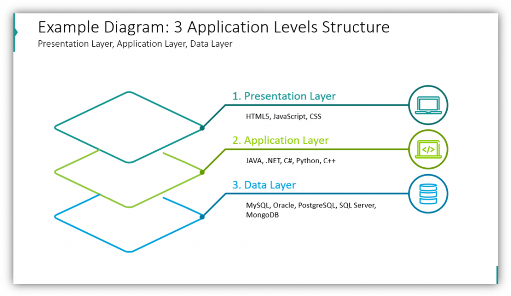 multi-layer diagrams Example Diagram: 3 Application Levels Structure