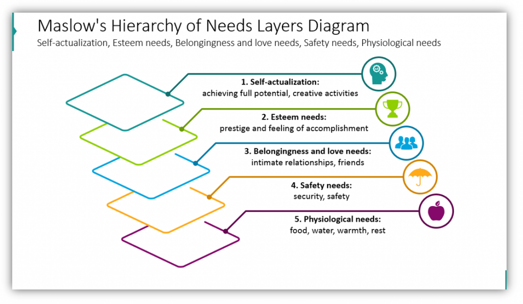 multi-layer diagrams Maslow's Hierarchy of Needs Layers Diagram