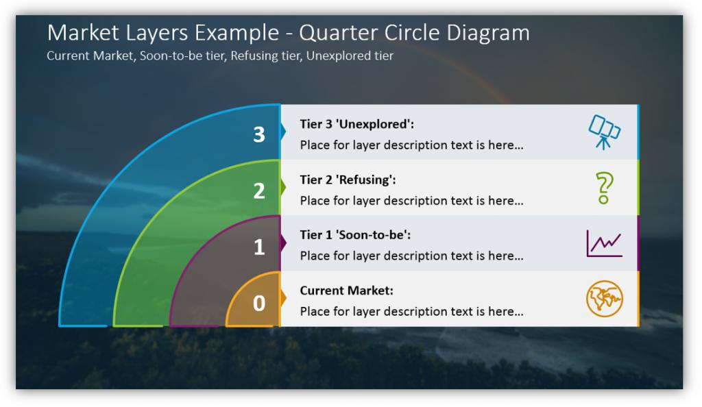 multi-layer diagrams Market Layers Example - Quarter Circle Diagram