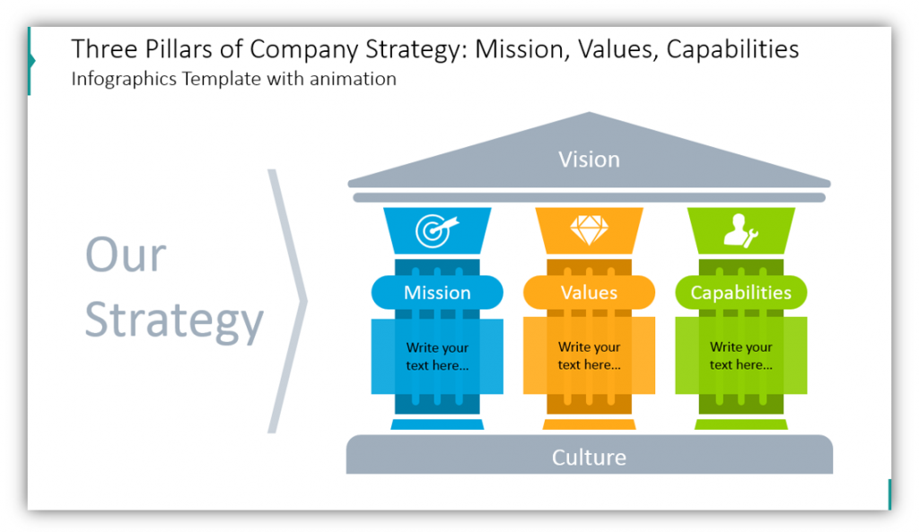 Three Pillars of Company Strategy: Mission, Values, Capabilities PPT graphics