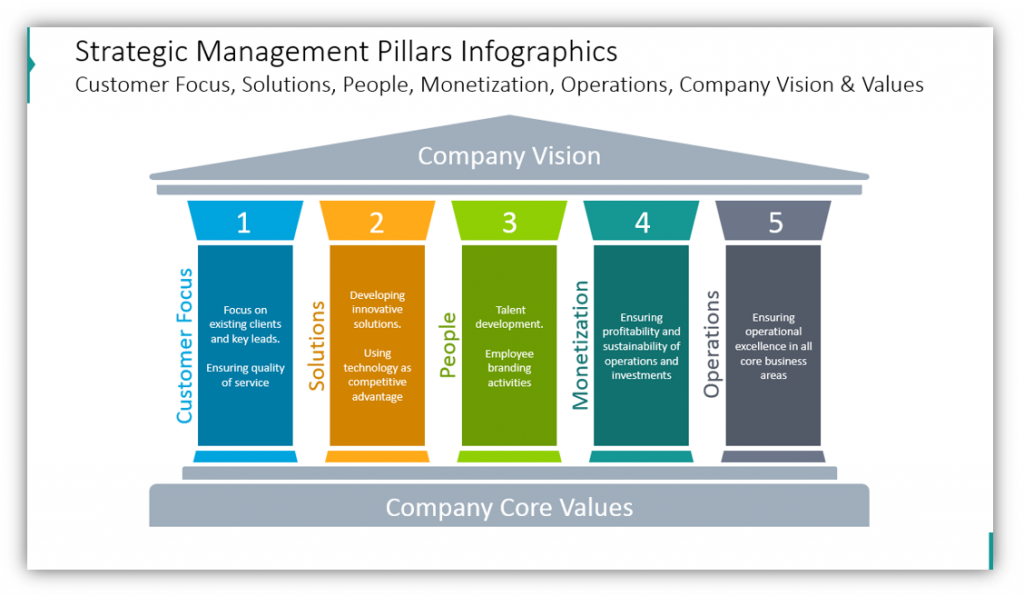 Strategic Management Pillars PPT Infographics