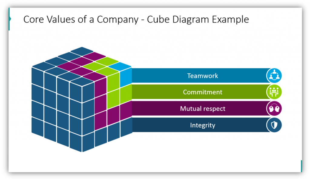 Core Values of a Company - Cube Diagram Example